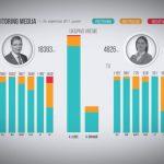 Vučić u fokusu medija, propaganda na nacionalnim TV kanalima