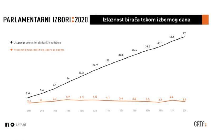 izlaznost-grafikon-izbori-2020.jpg